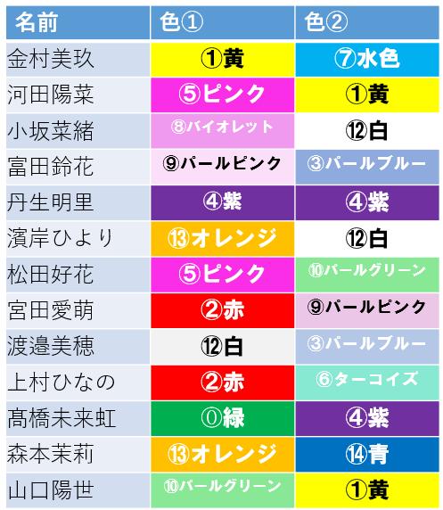 カラー 乃木坂 メンバー
